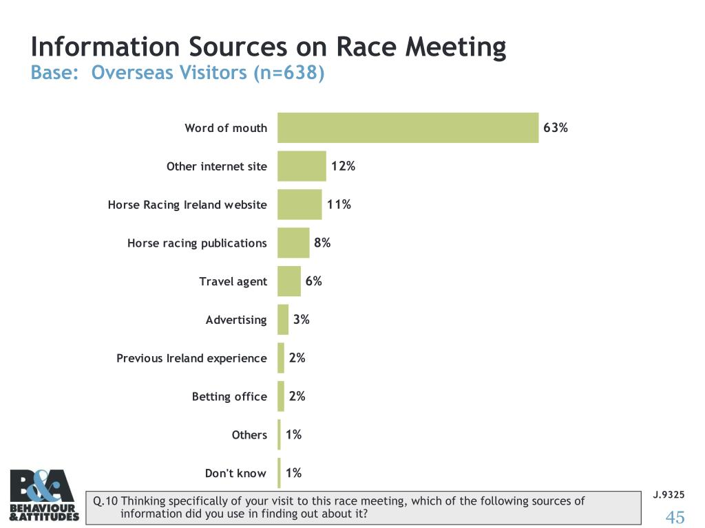 Information Sources on Race Meeting
