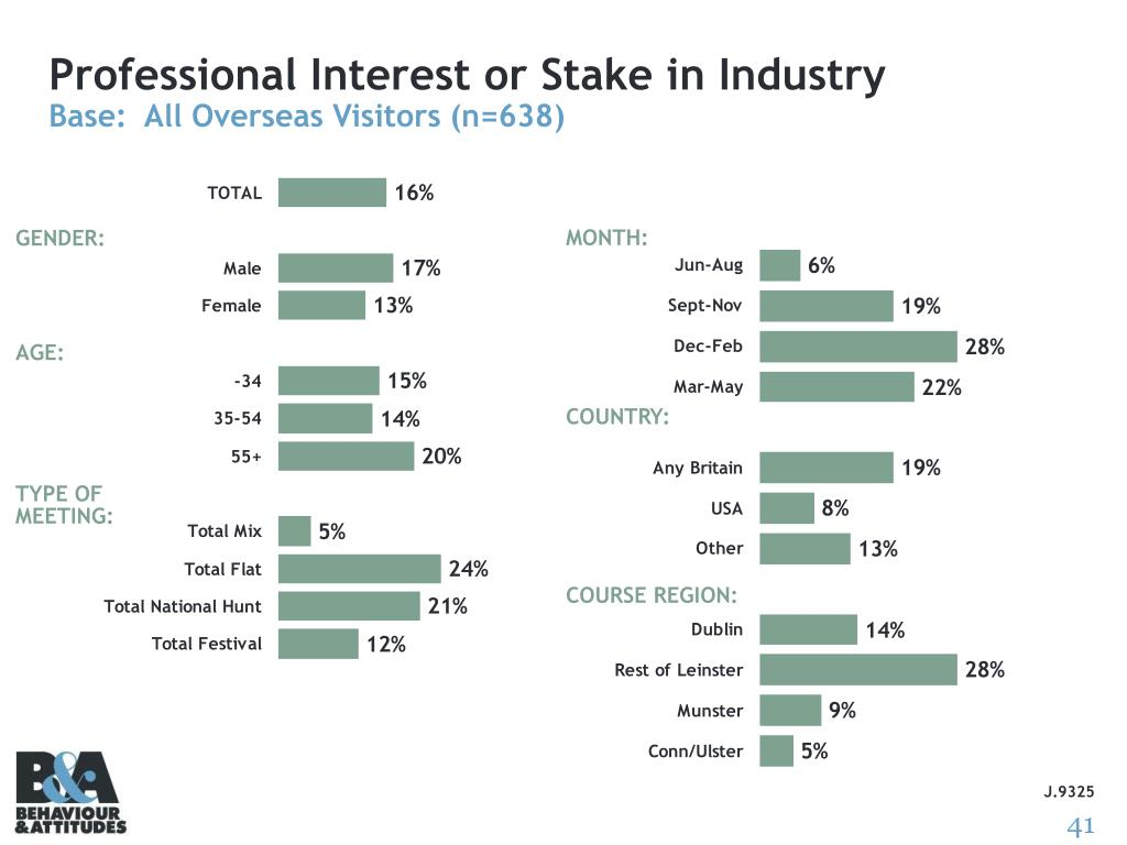 Professional Interest or Stake in Industry