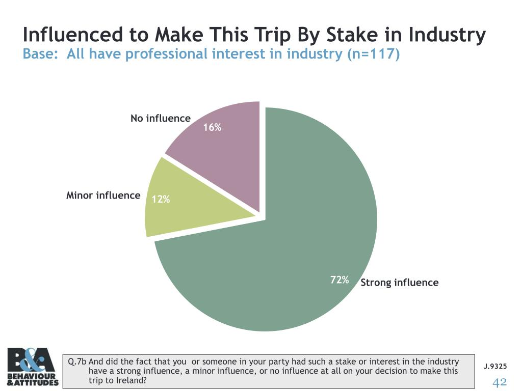 Influenced to Make This Trip By Stake in Industry