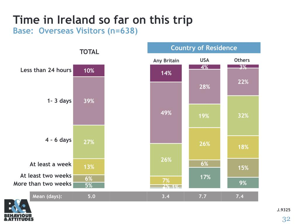 Time in Ireland so far on this trip