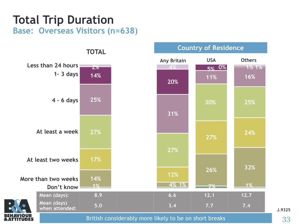 Total Trip Duration