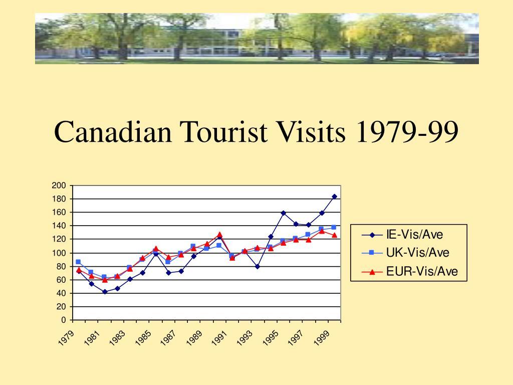 Canadian Tourist Visits 1979-99