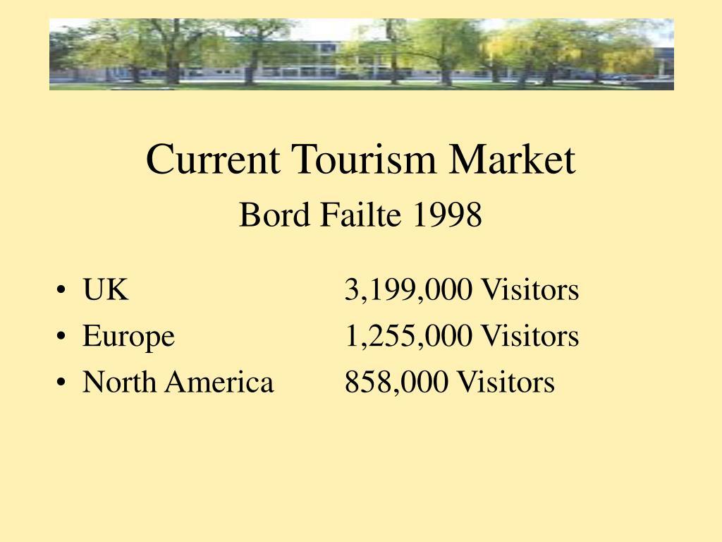 Current Tourism Market