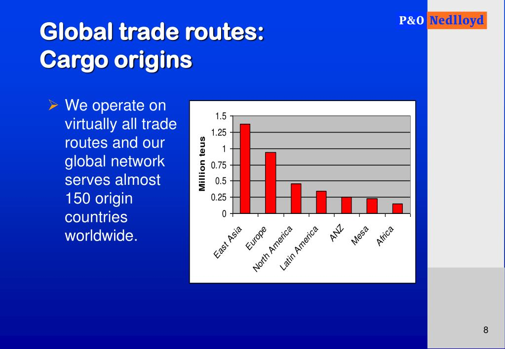 Global trade routes:
