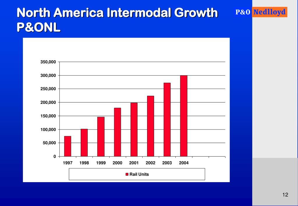 North America Intermodal Growth  P&ONL