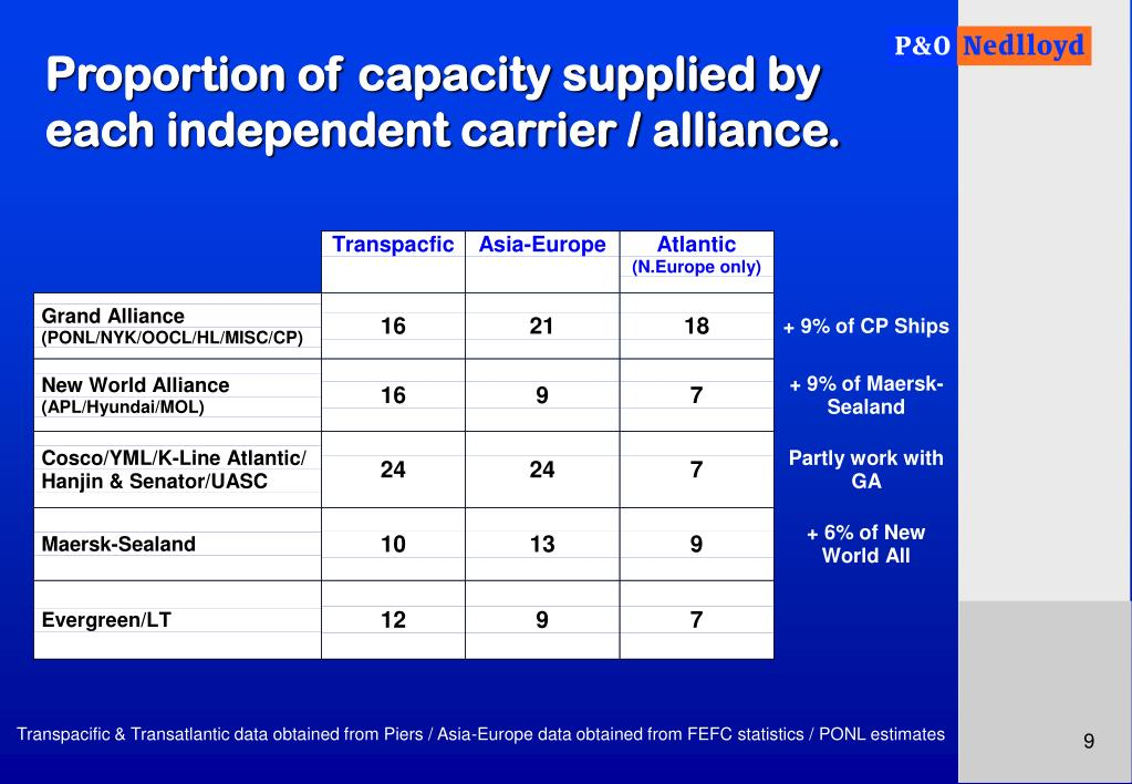 Proportion of capacity supplied by each independent carrier / alliance.