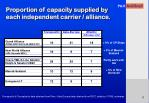 proportion of capacity supplied by each independent carrier alliance