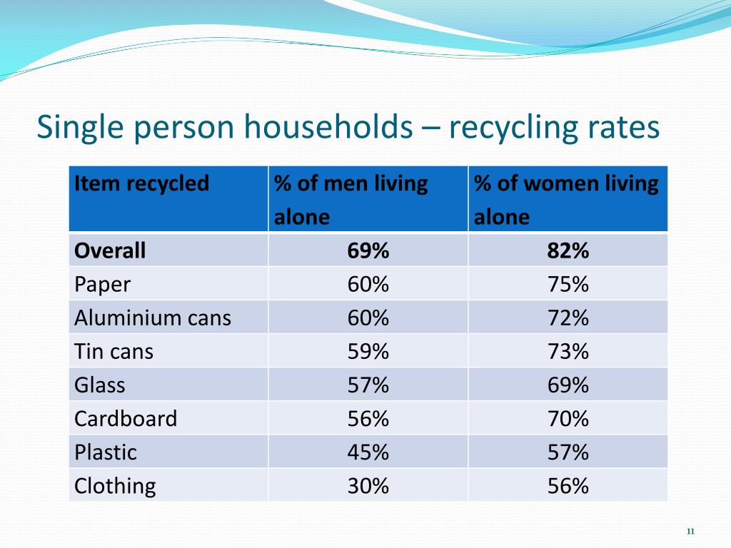 Single person households – recycling rates
