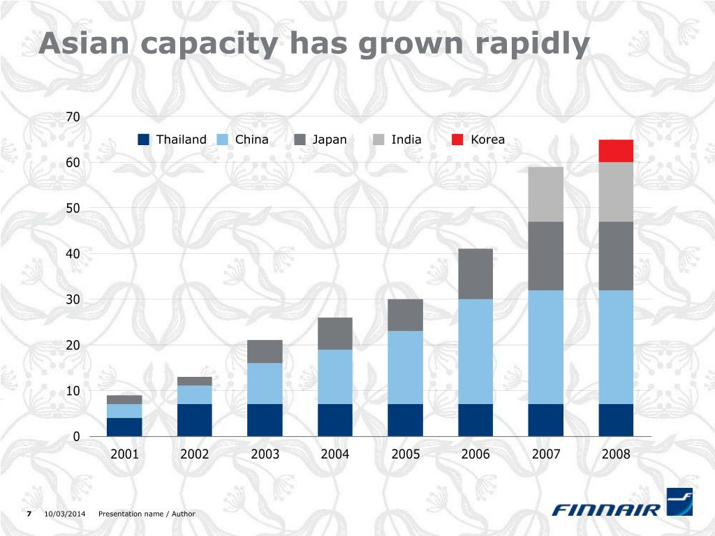Asian capacity has grown rapidly