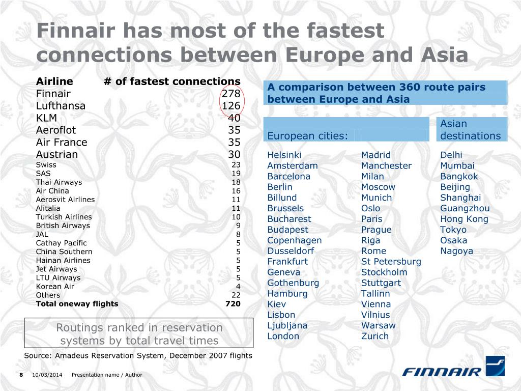 Finnair has most of the fastest connections between Europe and Asia