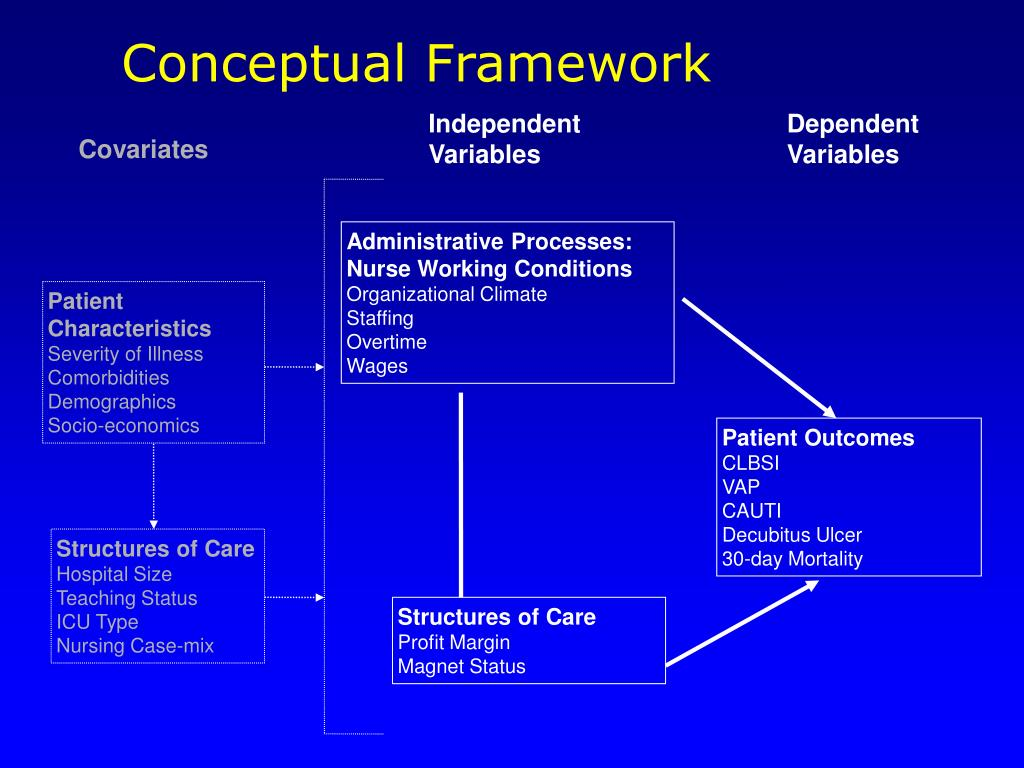 conceptual framework related to study habits Research: learning and good study habits is a conceptual framework describing specific behaviors related to their studies influenced study.