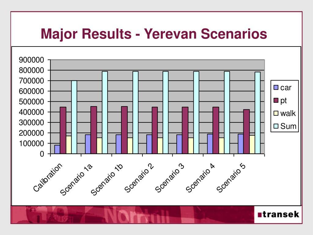 Major Results - Yerevan Scenarios