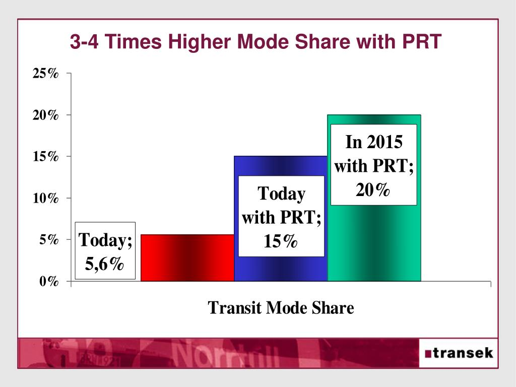 3-4 Times Higher Mode Share with PRT