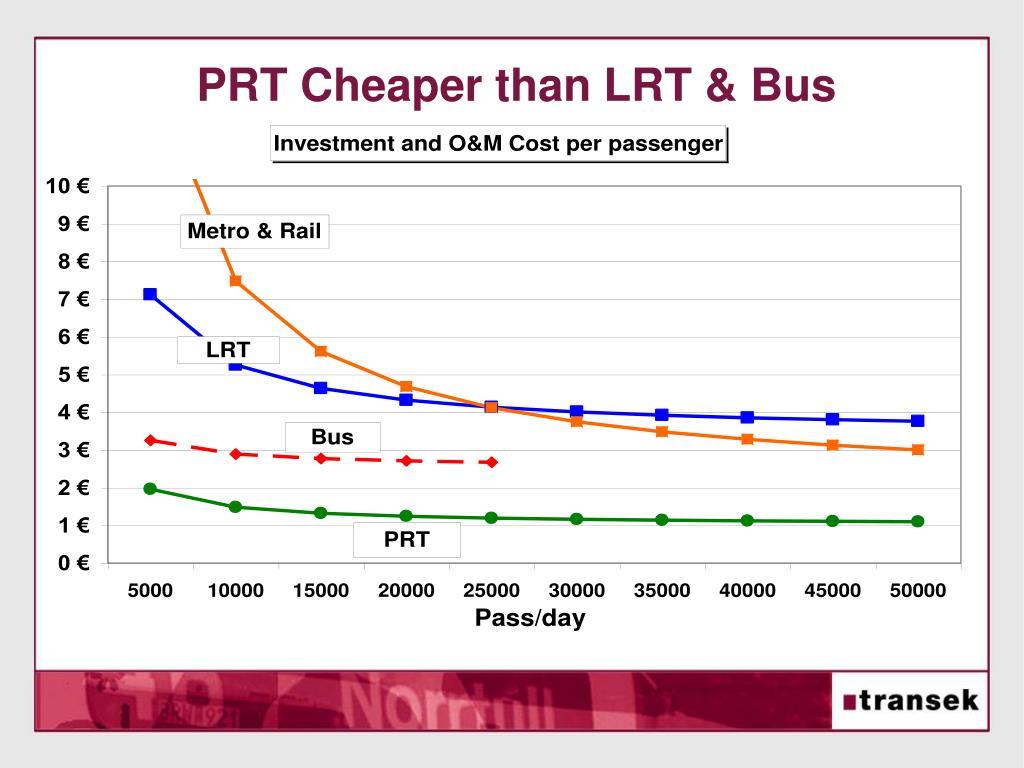 PRT Cheaper than LRT & Bus