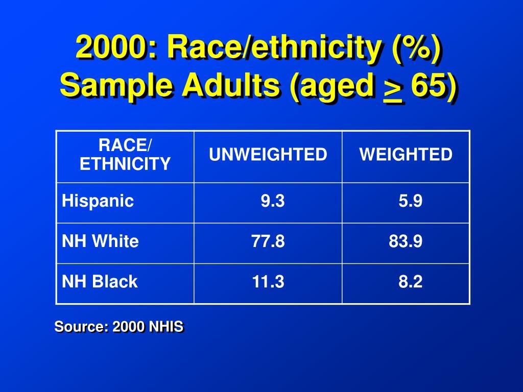 2000: Race/ethnicity (%)
