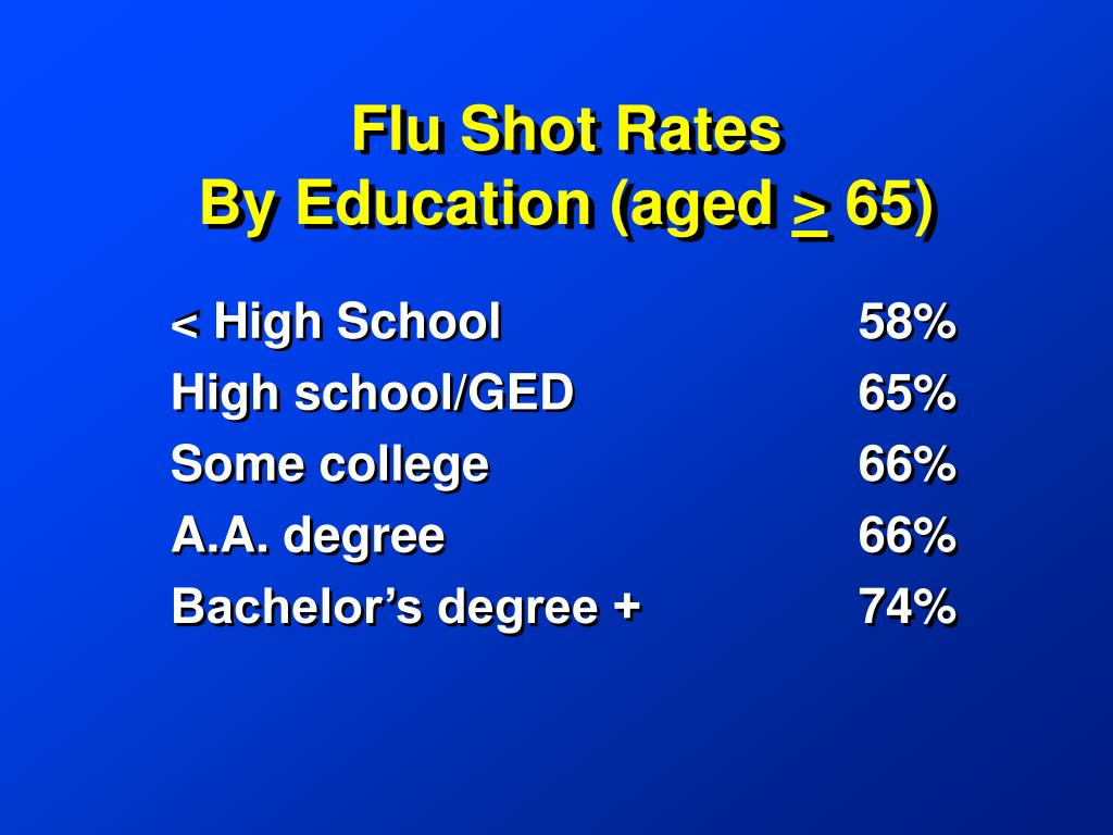 Flu Shot Rates