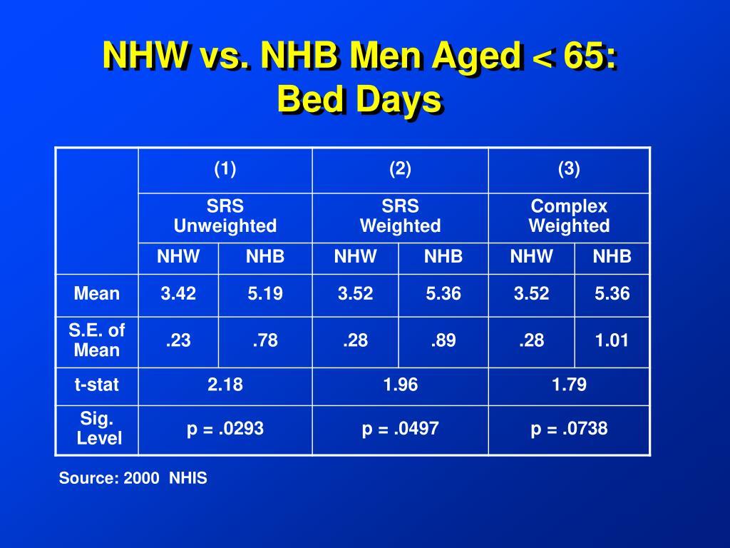 NHW vs. NHB Men Aged < 65:  Bed Days