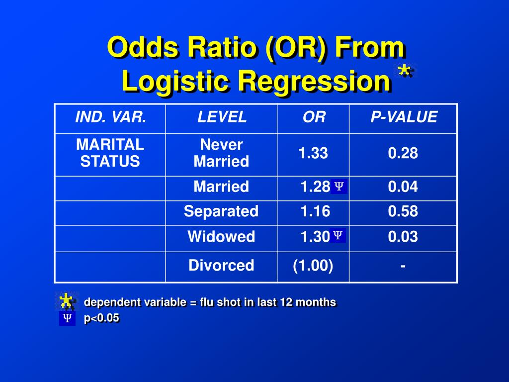 Odds Ratio (OR) From Logistic Regression