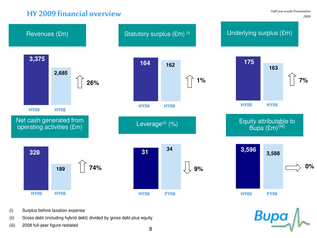 HY 2009 financial overview