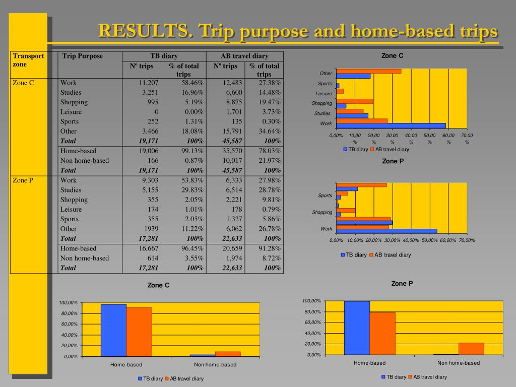 RESULTS. Trip purpose and home-based trips