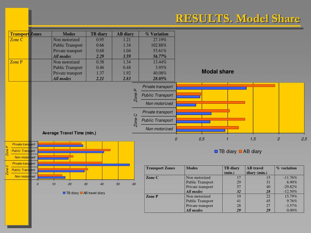 RESULTS. Model Share