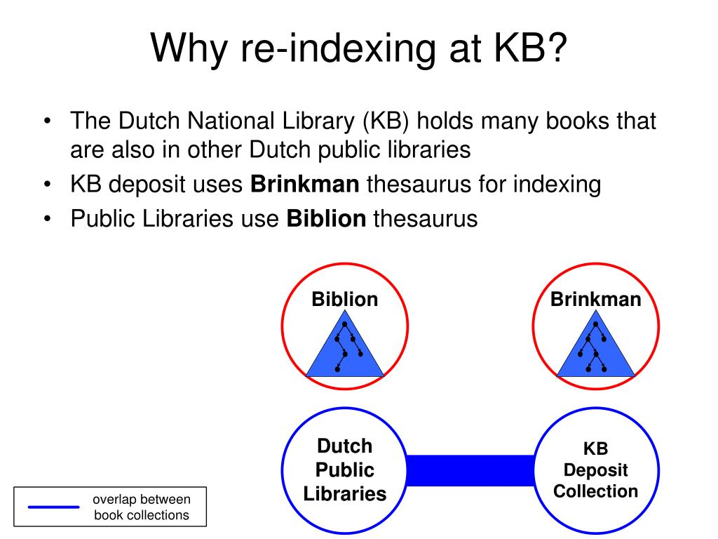 Why re-indexing at KB?