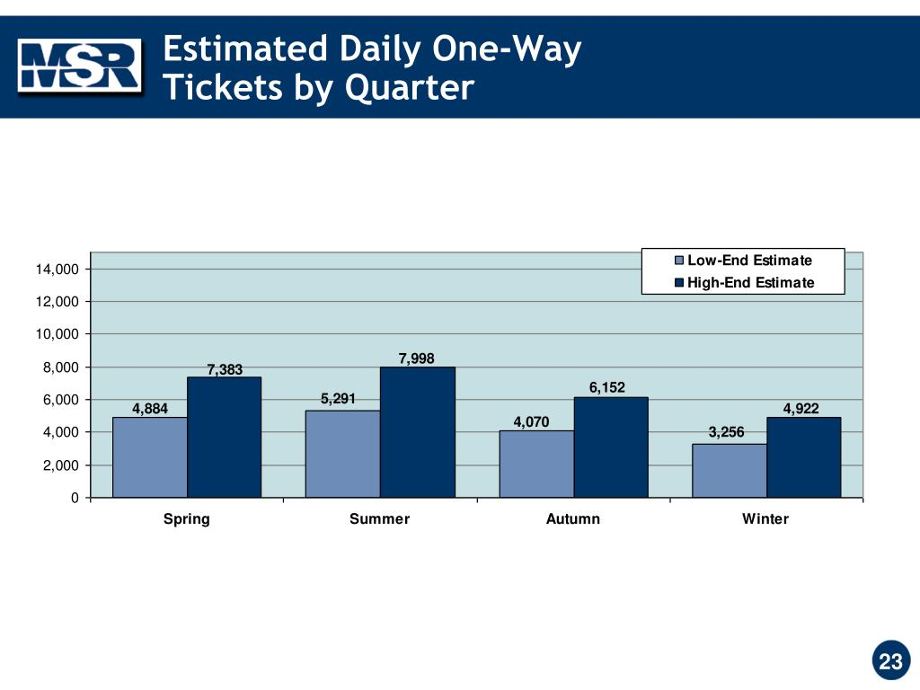Estimated Daily One-Way