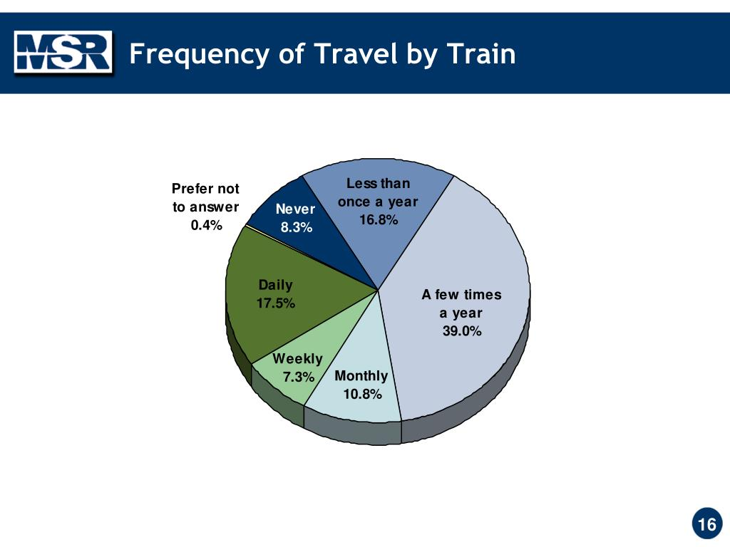 Frequency of Travel by Train