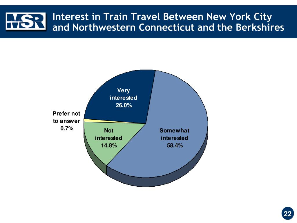 Interest in Train Travel Between New York City and Northwestern Connecticut and the Berkshires