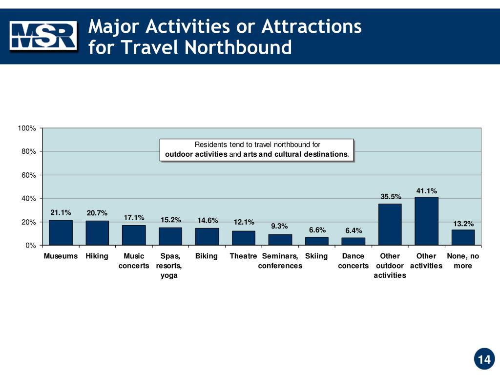 Major Activities or Attractions