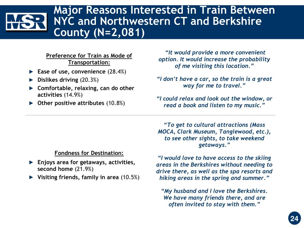 Major Reasons Interested in Train Between NYC and Northwestern CT and Berkshire County (N=2,081)