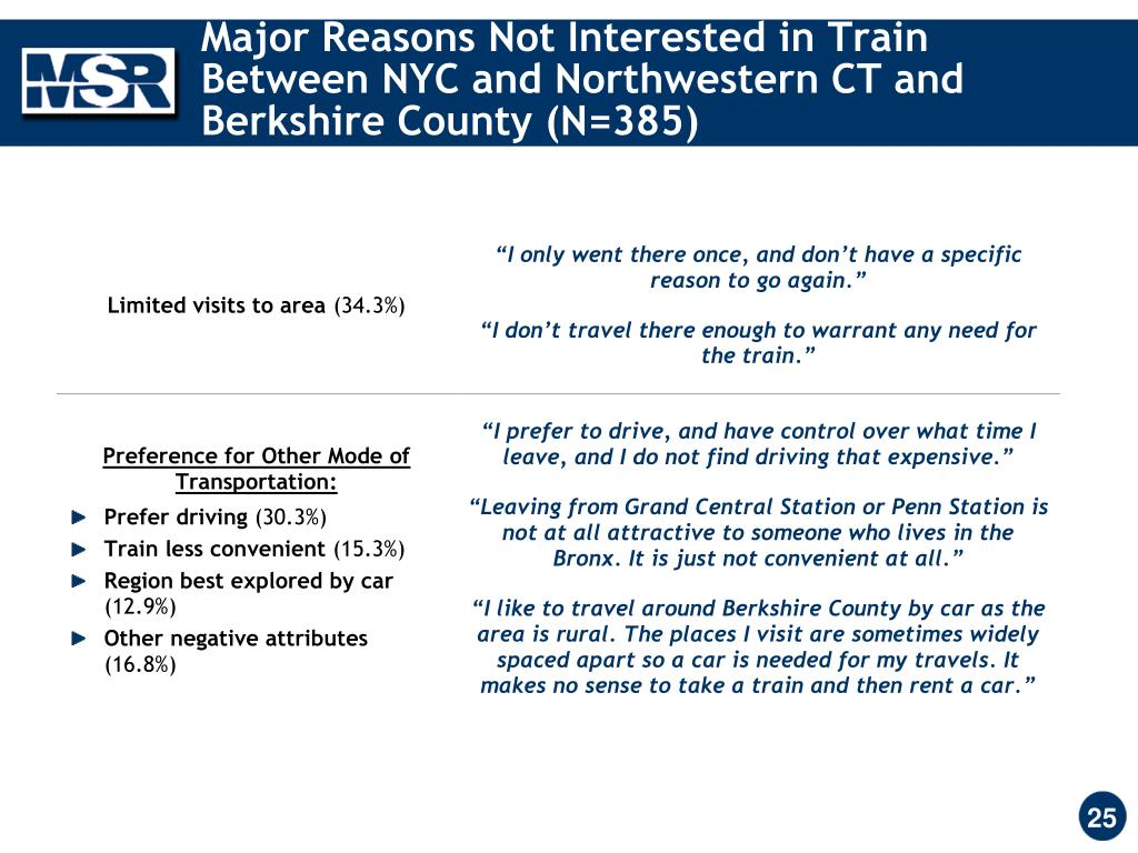 Major Reasons Not Interested in Train Between NYC and Northwestern CT and Berkshire County (N=385)