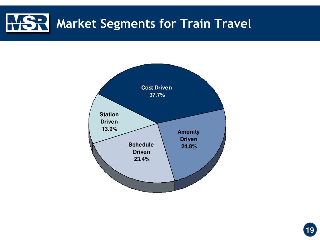 Market Segments for Train Travel