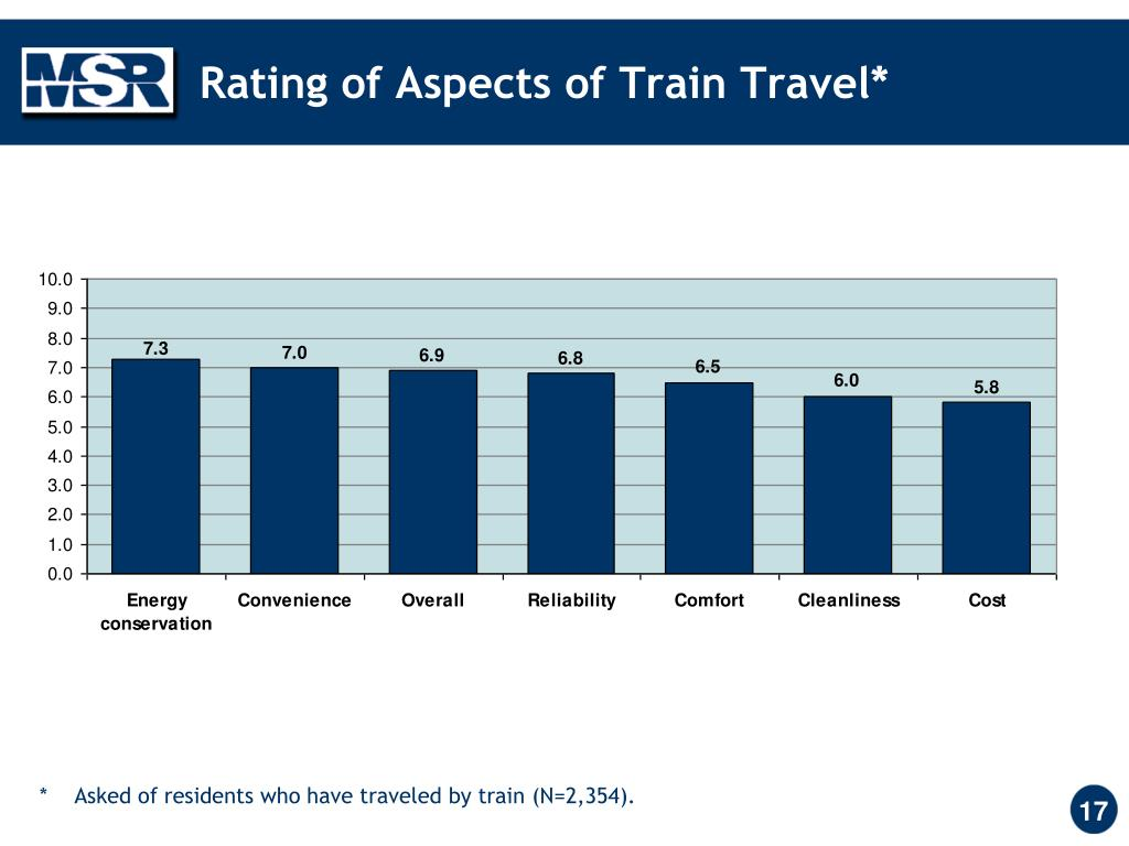 Rating of Aspects of Train Travel*