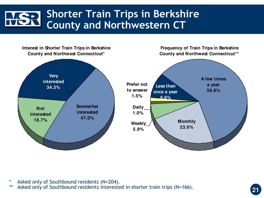 Shorter Train Trips in Berkshire