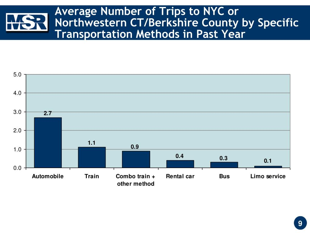 Average Number of Trips to NYC or Northwestern CT/Berkshire County by Specific Transportation Methods in Past Year