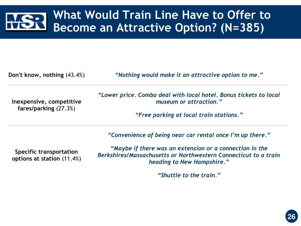 What Would Train Line Have to Offer to Become an Attractive Option? (N=385)