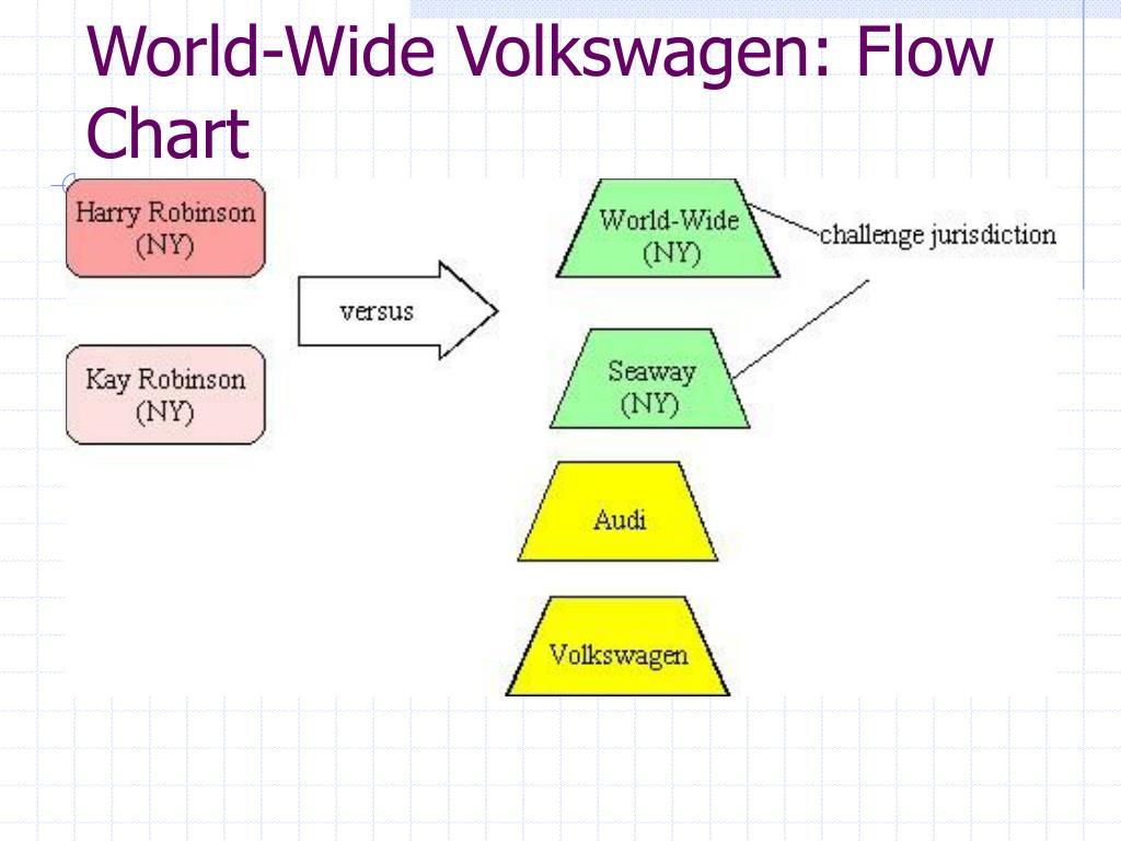 World-Wide Volkswagen: Flow Chart