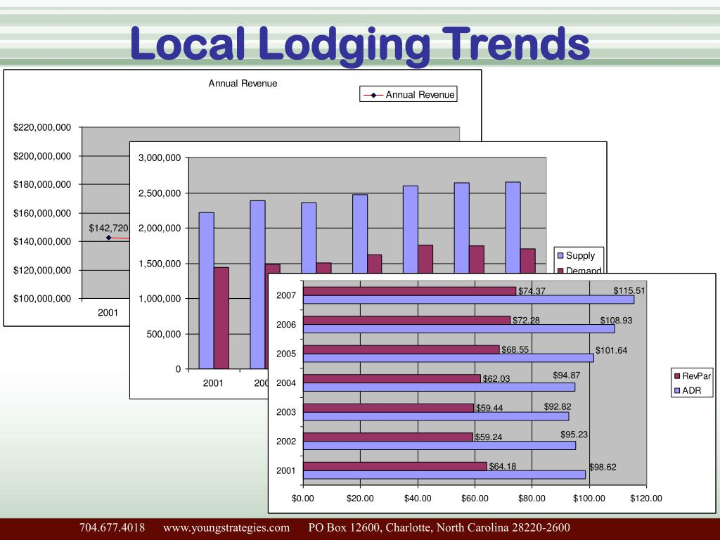 Local Lodging Trends