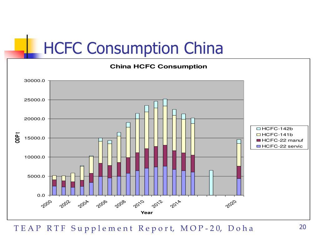 HCFC Consumption China