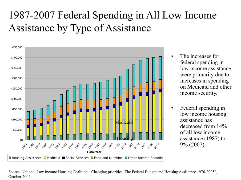 1987-2007 Federal Spending in All Low Income Assistance by Type of Assistance