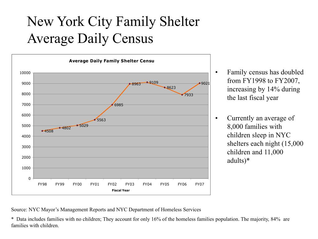 New York City Family Shelter