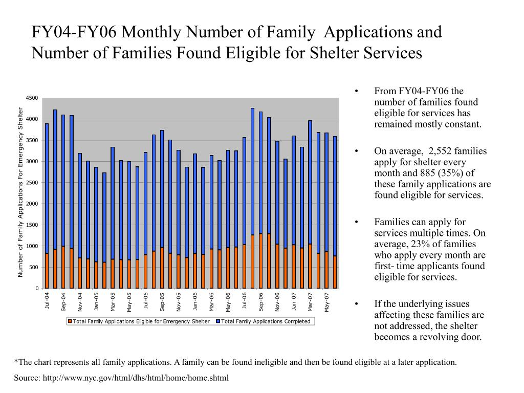 FY04-FY06 Monthly Number of Family  Applications and Number of Families Found Eligible for Shelter Services