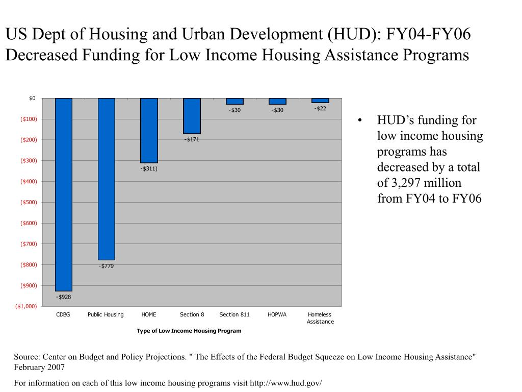 US Dept of Housing and Urban Development (HUD): FY04-FY06 Decreased Funding for Low Income Housing Assistance Programs