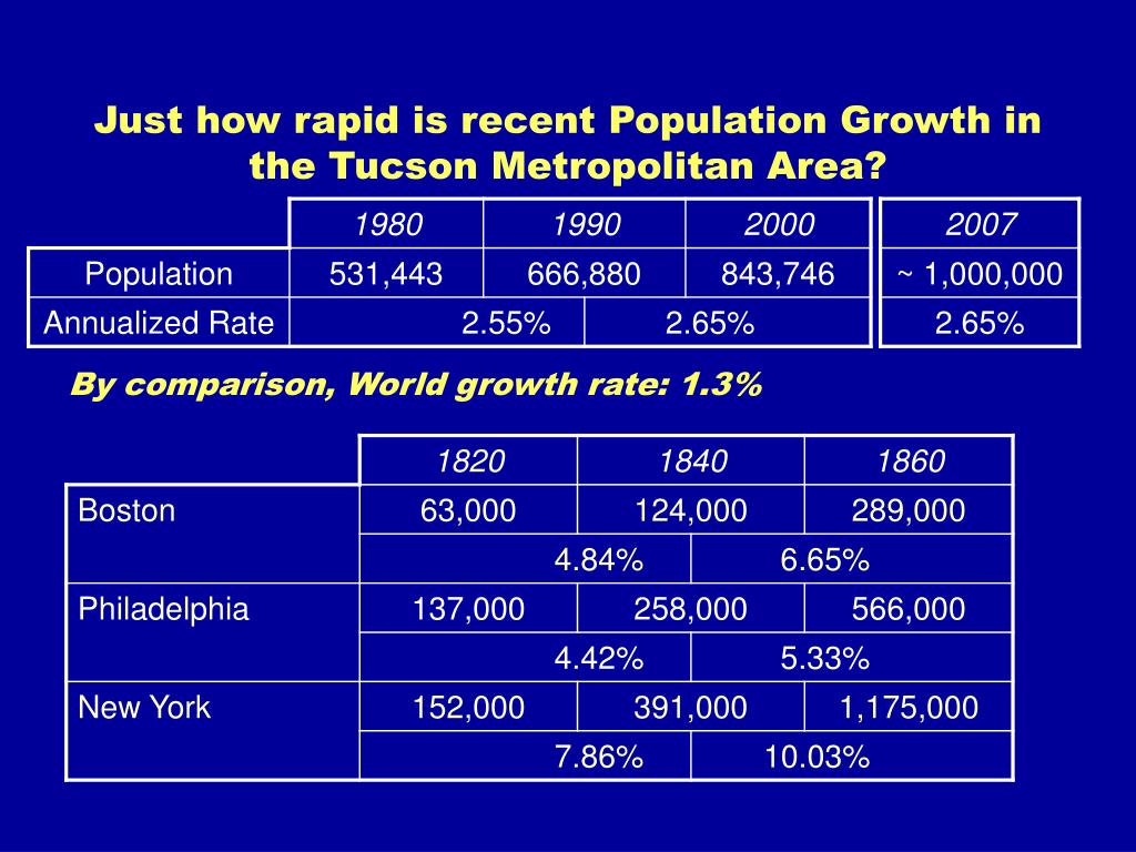 Just how rapid is recent Population Growth in the Tucson Metropolitan Area?