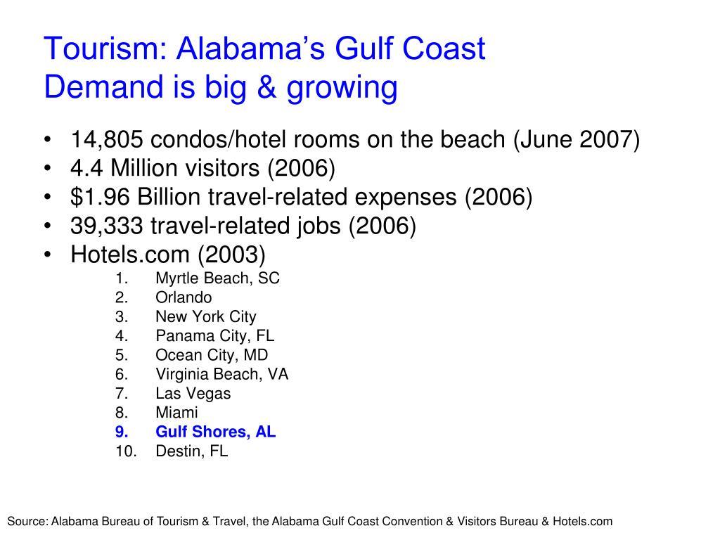 Tourism: Alabama's Gulf Coast