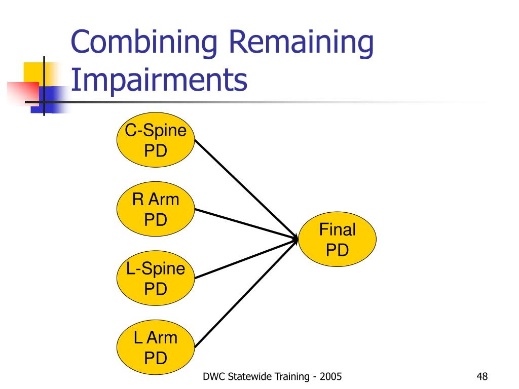 Combining Remaining Impairments