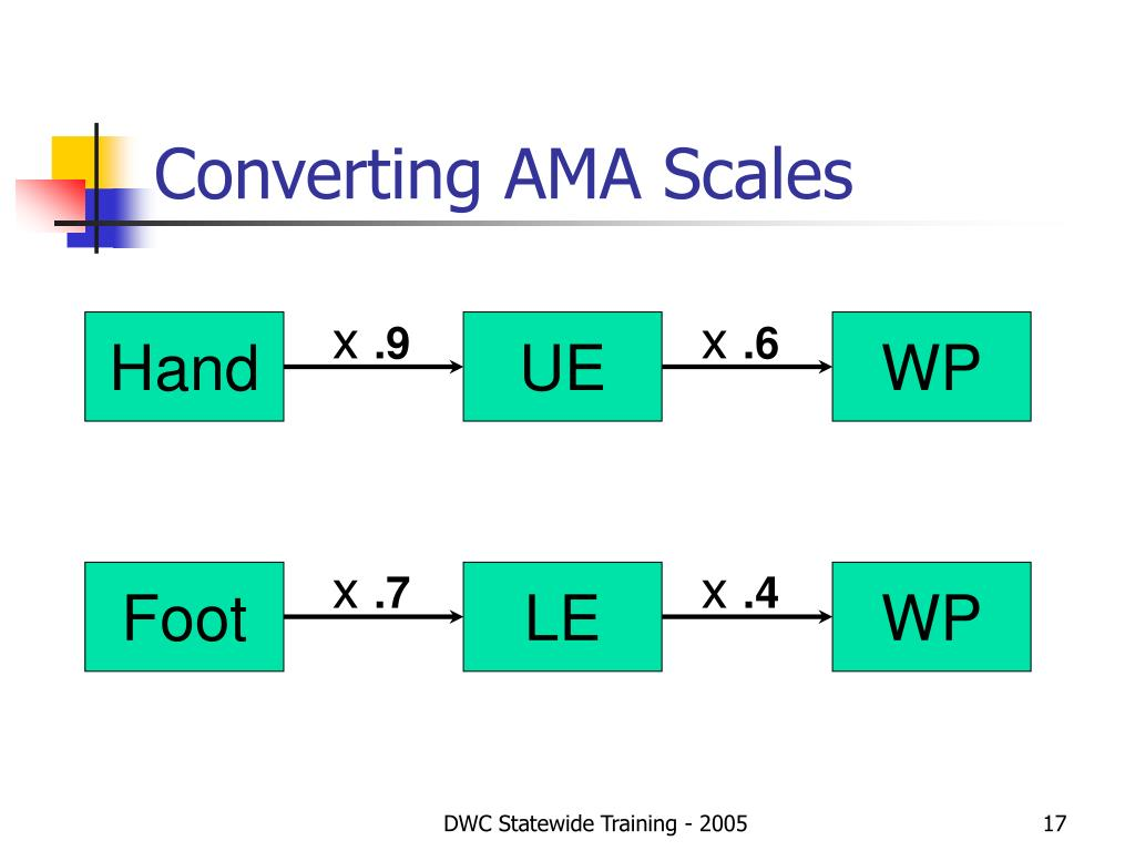 Converting AMA Scales