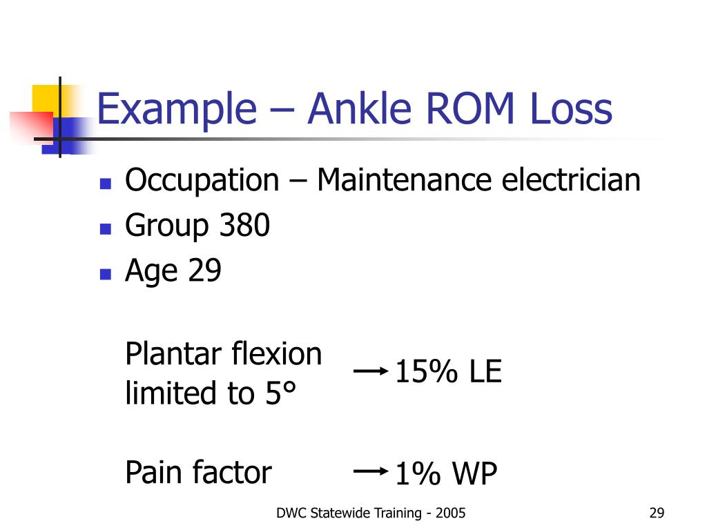 Example – Ankle ROM Loss
