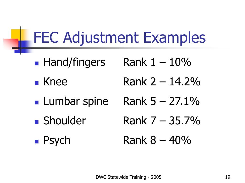 FEC Adjustment Examples